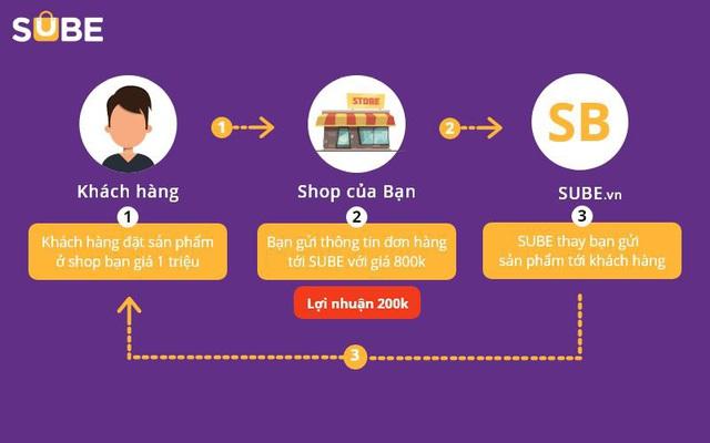 Con đường thần tốc giúp đồ gia dụng Bear chinh phục thị trường Việt - Ảnh 1.
