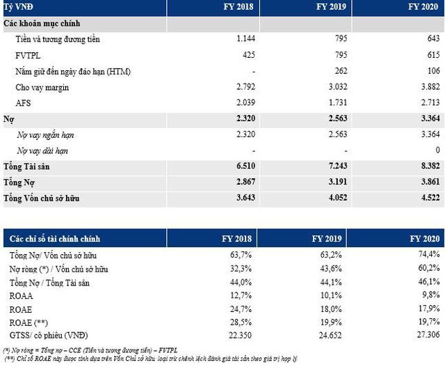 VCSC đạt lợi nhuận ấn tượng 950 tỷ đồng năm 2020, vượt 73% kế hoạch - Ảnh 4.
