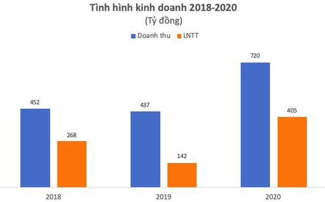 Chuyển mình mạnh mẽ, VIX vượt mục tiêu năm 2020 - Ảnh 1.