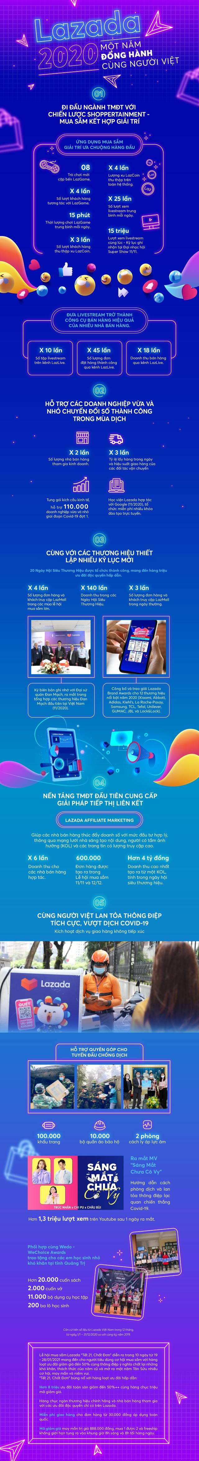 Lazada năm 2020 nhìn lại: 12 tháng nỗ lực đổi mới nâng tầm trải nghiệm mua sắm giải trí tại nhà cho người Việt - Ảnh 1.