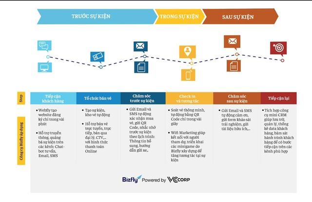 Chìa khóa công nghệ cho bài toán thu hút khách hàng đến sự kiện - Ảnh 3.