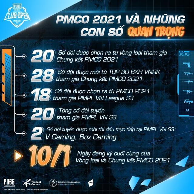 PMCO mùa Xuân 2021 chính thức khởi tranh tìm ra những nhân tố mới tranh tài tại PMPL VN S3 - Ảnh 2.
