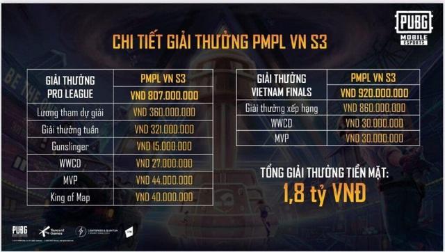 Giải mã lý do khiến giải đấu PMCO Mùa Xuân 2021 cực kì quan trọng với tuyển thủ PUBG Mobile chuyên nghiệp - Ảnh 1.