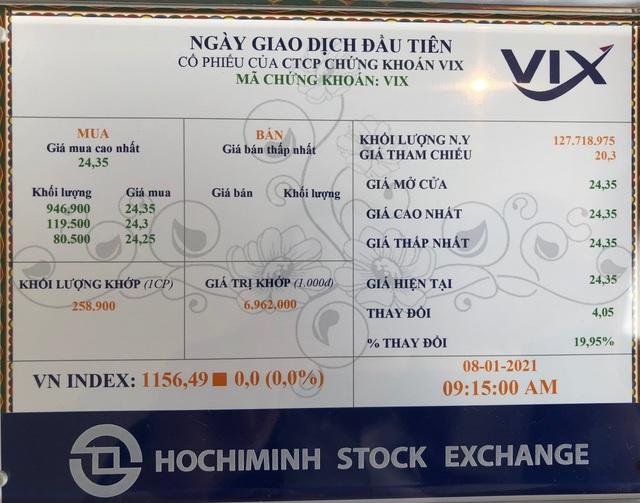 VIX chuyển sàn HoSE, với mức vốn hóa thị trường hơn 2.598 tỷ đồng - Ảnh 2.