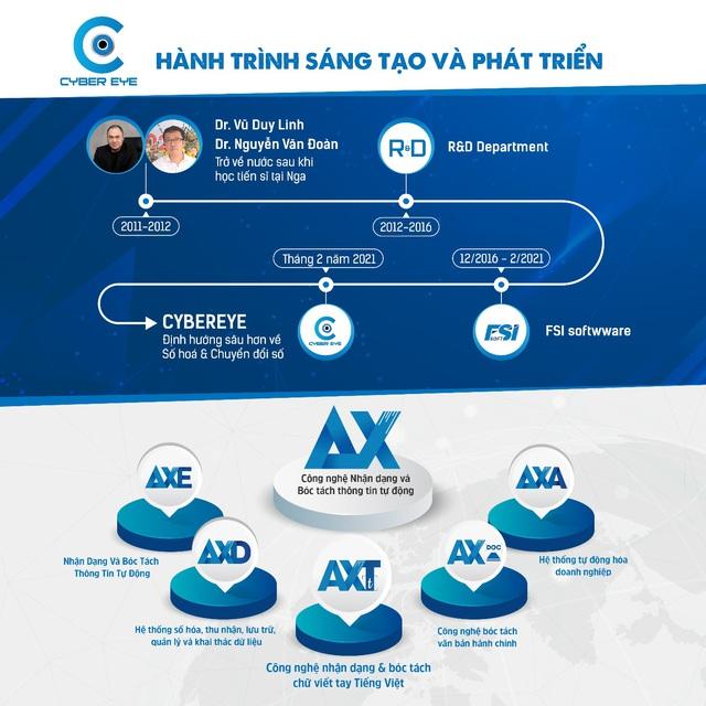 AXT: Giải pháp công nghệ nhận dạng và bóc tách chữ viết tay tiếng Việt cho doanh nghiệp - Ảnh 2.