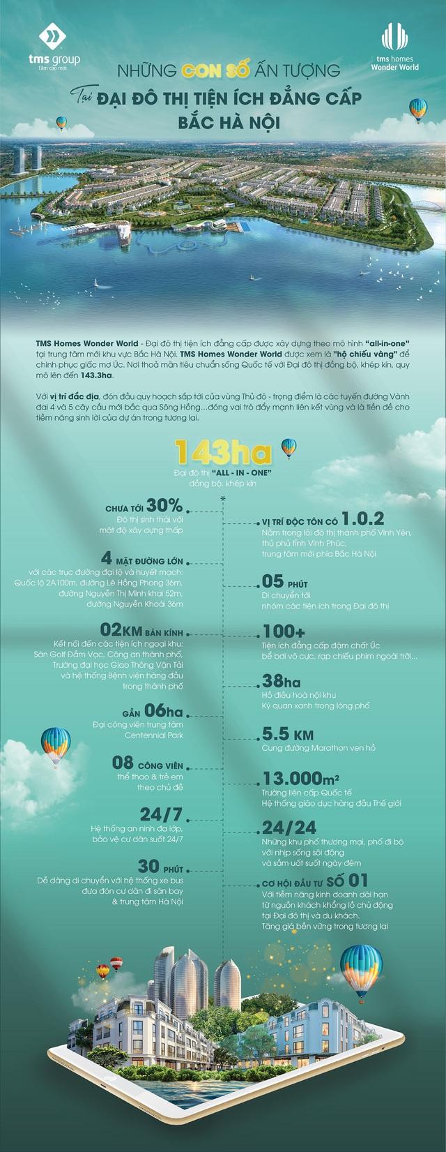 Những con số ấn tượng tại TMS Homes Wonder World - Ảnh 1.