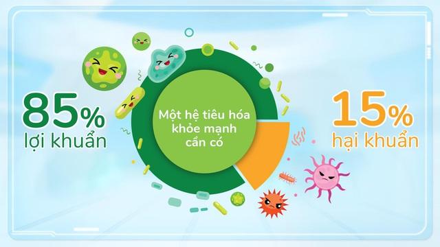 Chìa khóa giúp trẻ tăng đề kháng, ít ốm vặt cho năm học mới - Ảnh 2.