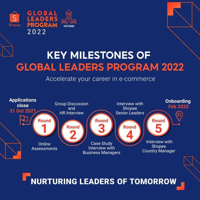 Bí quyết chinh phục vòng thi thử thách nhất của Global Leaders Program, nhất định bạn phải biết! - ảnh 2