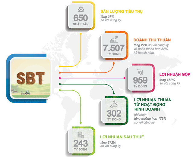 SBT – Kết quả kinh doanh tăng trưởng mạnh vượt kế hoạch - Ảnh 1.