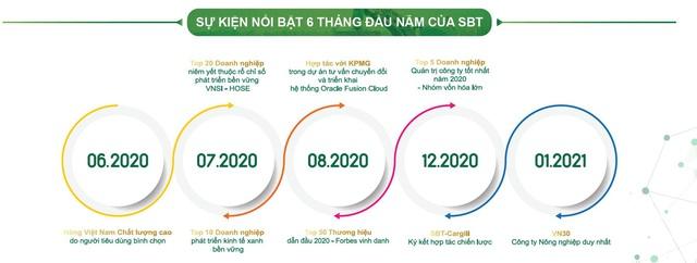 SBT – Kết quả kinh doanh tăng trưởng mạnh vượt kế hoạch - Ảnh 3.