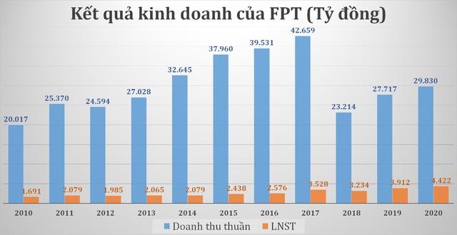 Chiến lược tăng trưởng dài hạn của FPT có gì đặc biệt? - Ảnh 1.
