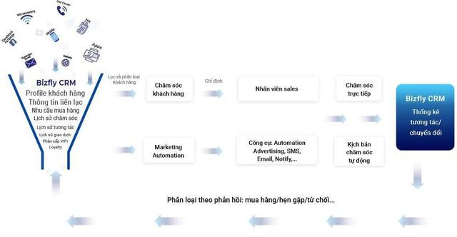 Giải pháp công nghệ cho các chủ shop quản lý dữ liệu khách hàng - Ảnh 2.