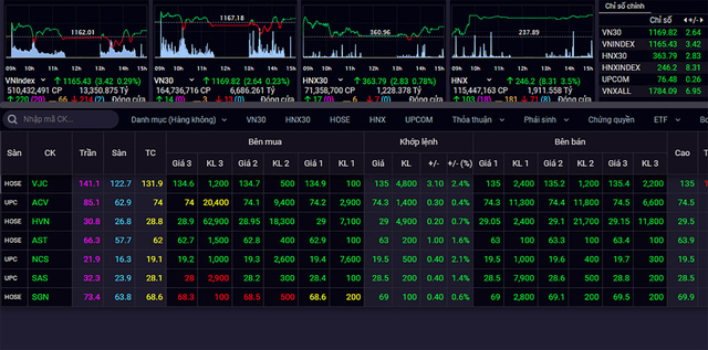 Dịch kiểm soát tốt, cổ phiếu hàng không tăng mạnh - Ảnh 1.
