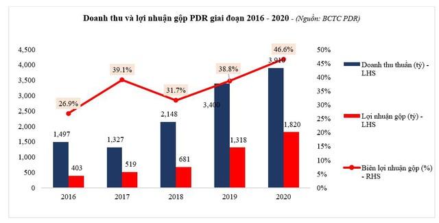 PDR – Kết quả kinh doanh 2020 bứt phá trong bối cảnh khó khăn chung - Ảnh 1.