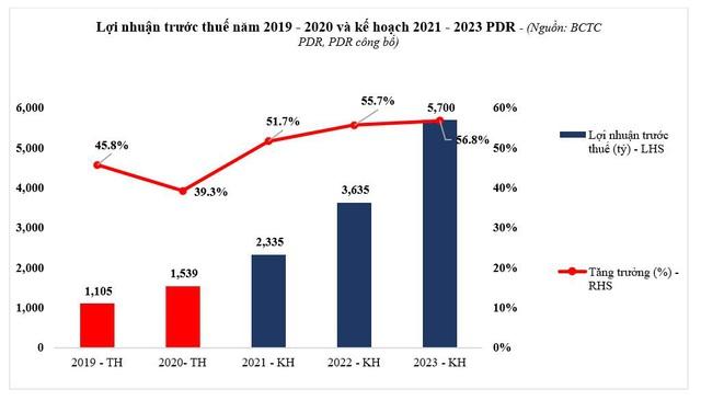 PDR – Kết quả kinh doanh 2020 bứt phá trong bối cảnh khó khăn chung - Ảnh 2.