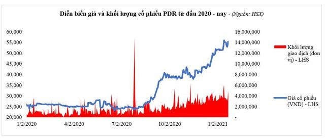 PDR – Kết quả kinh doanh 2020 bứt phá trong bối cảnh khó khăn chung - Ảnh 3.