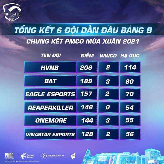 Lộ diện những đội tuyển xuất sắc nhất bước vào PUBG Mobile Pro League Việt Nam Mùa 3 - Ảnh 2.