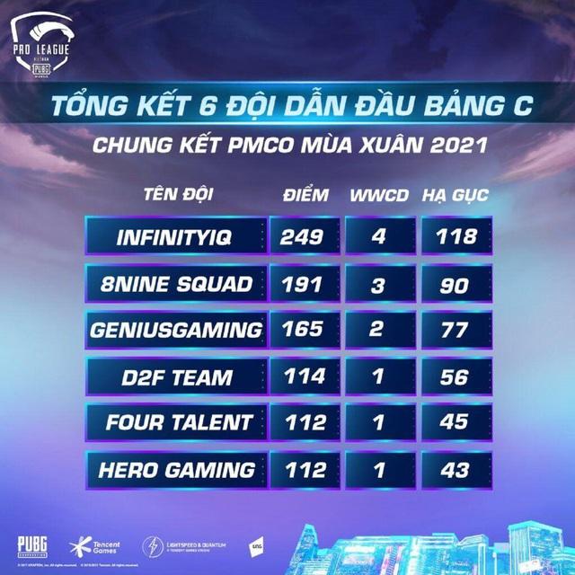 Lộ diện những đội tuyển xuất sắc nhất bước vào PUBG Mobile Pro League Việt Nam Mùa 3 - Ảnh 3.