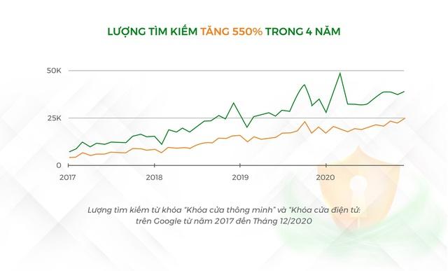Doanh nghiệp khai thác chưa tới 1% tiềm năng thị trường Khóa thông minh Việt - Ảnh 1.