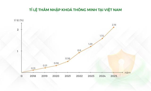 Doanh nghiệp khai thác chưa tới 1% tiềm năng thị trường Khóa thông minh Việt - Ảnh 2.