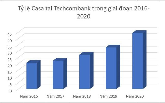 Tỷ lệ Casa cao kỷ lục, Techcombank dẫn dắt thị trường số - Ảnh 1.