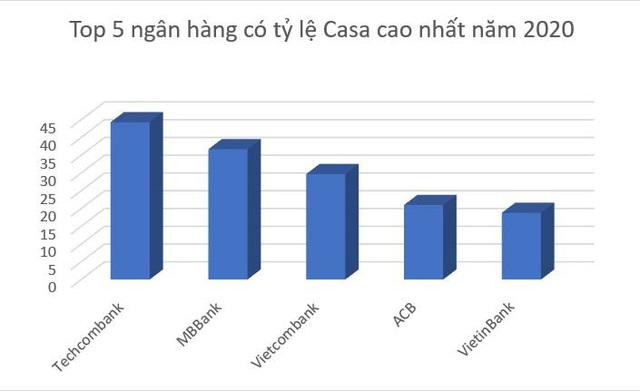 Tỷ lệ Casa cao kỷ lục, Techcombank dẫn dắt thị trường số - Ảnh 2.