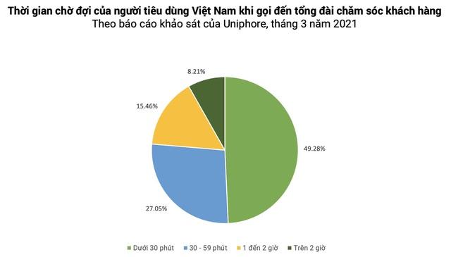 Việt Nam thời đại số: Chăm sóc khách hàng bằng dịch vụ đàm thoại thông minh - Ảnh 1.