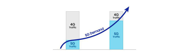 Tận hưởng trọn vẹn lợi ích từ công nghệ 5G: hạ tầng tốt thôi chưa đủ, còn phải đi cùng thiết bị di động đỉnh cao - Ảnh 2.