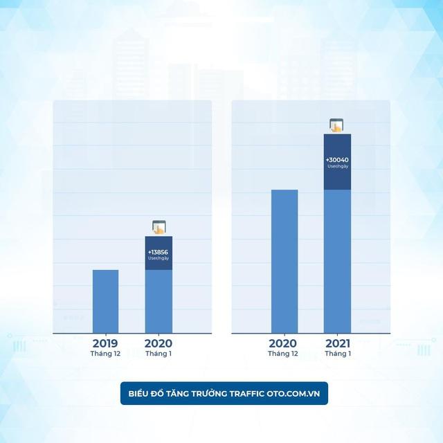 Mua bán xe online – Xu hướng mới của người Việt sau Tết 2021 - Ảnh 1.