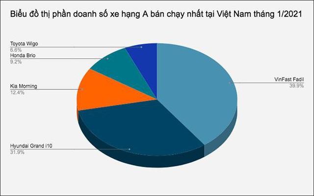 Mua bán xe online – Xu hướng mới của người Việt sau Tết 2021 - Ảnh 3.