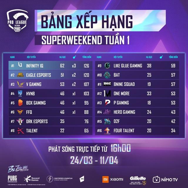 Đương kim vô địch V-Gaming gặp nhiều trắc trở trong tuần mở màn PMPL S3 - Ảnh 3.