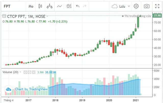 Điều gì khiến cổ phiếu FPT liên tục phá đỉnh? - Ảnh 1.