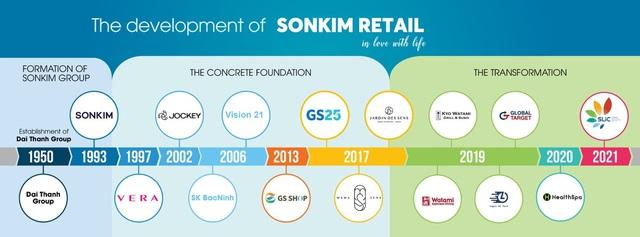 Tạp chí Global Brands vinh danh Sơn Kim Retail là thương hiệu bán lẻ tốt nhất - Ảnh 2.