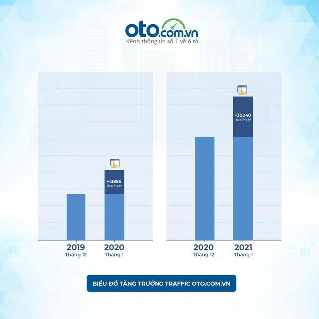 Thị trường ô tô Việt Nam đầu năm 2021 ảm đạm nhưng có nhiều tín hiệu tốt - Ảnh 1.