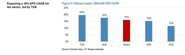 JP Morgan, May Bank: TCB là cổ phiếu ngân hàng đáng kỳ vọng năm 2021 - Ảnh 1.