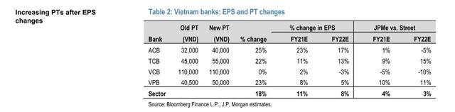 JP Morgan, May Bank: TCB là cổ phiếu ngân hàng đáng kỳ vọng năm 2021 - Ảnh 2.