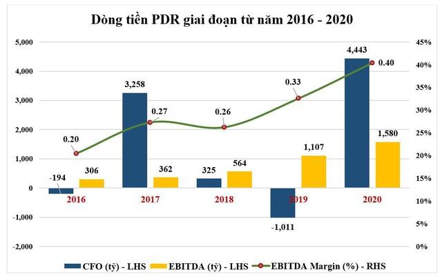 Phát Đạt tiếp tục đà bứt phá năm 2021 - Ảnh 3.