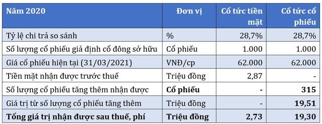 Phát Đạt (PDR) tiếp tục chia cổ tức đợt 3 với tỷ lệ 11,7% - Ảnh 1.
