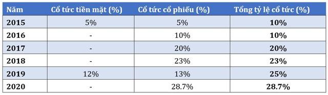 Phát Đạt (PDR) tiếp tục chia cổ tức đợt 3 với tỷ lệ 11,7% - Ảnh 2.