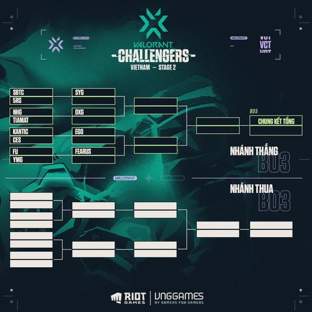 Hé lộ các cặp đấu tại vòng chung kết giải Valorant Champions Tour 2021 của Việt Nam - Ảnh 1.