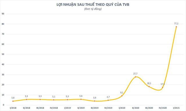 Chứng khoán Trí Việt (TVB): Lợi nhuận Quý I/2021 vượt cả năm 2020 - Ảnh 1.