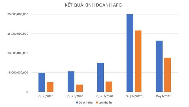 Chứng khoán APG báo lãi quý 1.2021 gấp 4 lần so với cùng kỳ - Ảnh 1.
