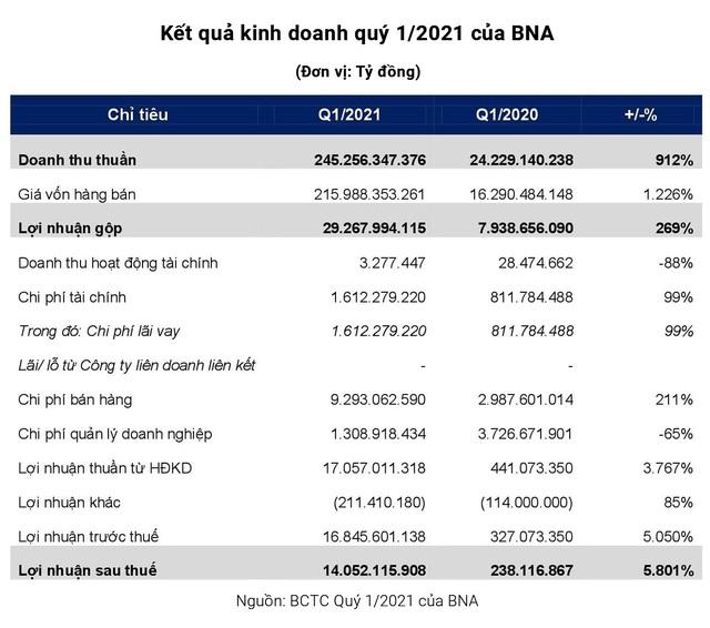 Bánh Bảo Ngọc (BNA) lãi quý 1 hơn 14 tỷ đồng, tăng 59 lần so với cùng kỳ 2020 - Ảnh 1.