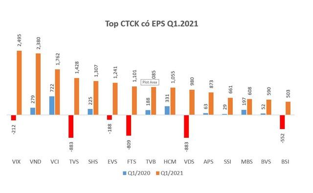 Tiếp tục tăng trưởng lợi nhuận quý 1, EPS các CTCK đã có sự thay đổi - Ảnh 1.