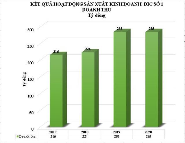 ĐHĐCĐ DIC số 1 (DC1):  Trả cổ tức 30% và tăng vốn lên gấp đôi ngay trong năm 2021. - Ảnh 3.
