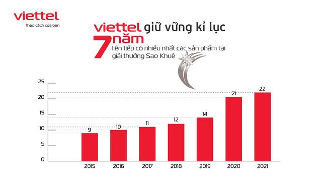 Viettel dẫn đầu giải thưởng sao khuê bằng các sản phẩm chủ lực xây dựng xã hội số - Ảnh 2.