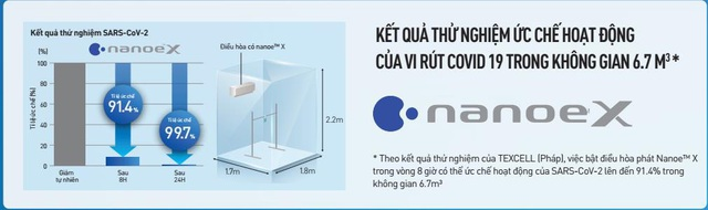 Công nghệ nanoe™ X của Panasonic ức chế vi rút Corona như thế nào - Ảnh 1.