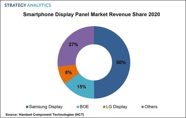 """Samsung đã """"phổ cập"""" các tấm nền màn hình dẻo cho thị trường điện thoại màn hình gập toàn cầu như thế nào? - Ảnh 2."""