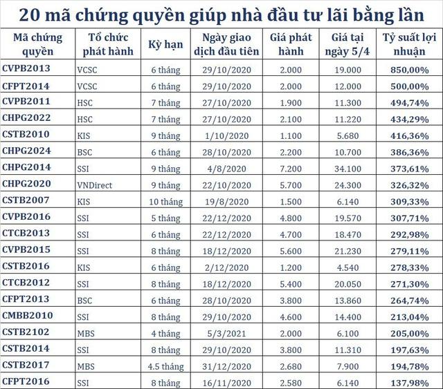 Nhiều mã chứng quyền tăng bằng lần 6 tháng qua giúp nhà đầu tư kiếm bộn - Ảnh 1.