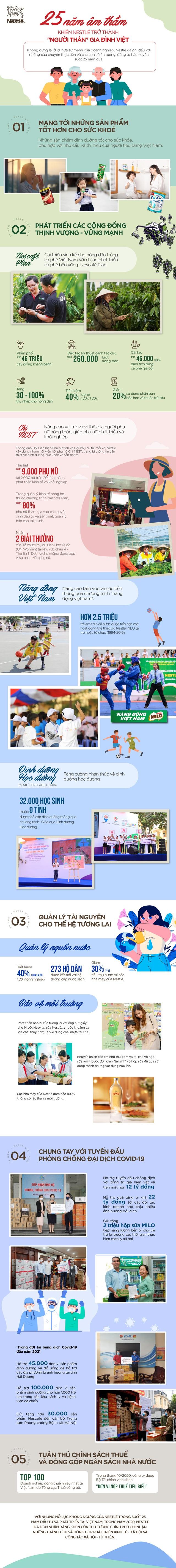 25 năm âm thầm khiến Nestlé trở thành người thân gia đình Việt - Ảnh 1.
